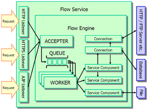 20050518-FlowServiceArchitecture.png