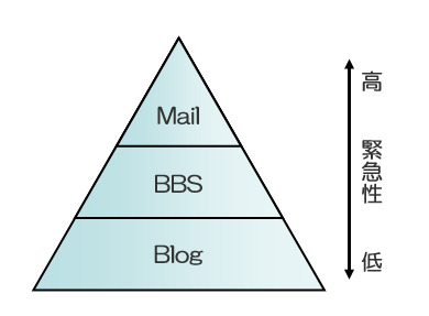 20050708-3tierComModel.png