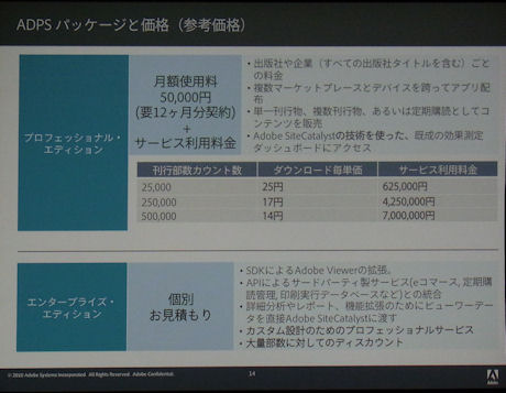 Adobe Digital Publishing Suiteの国内参考価格
