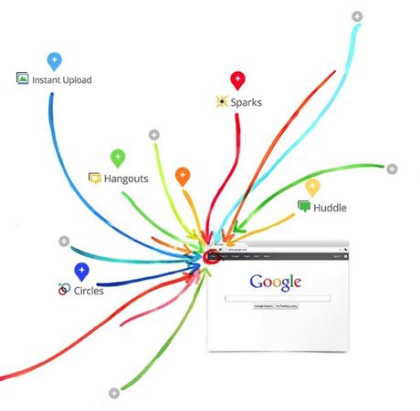 Google+が持つ機能