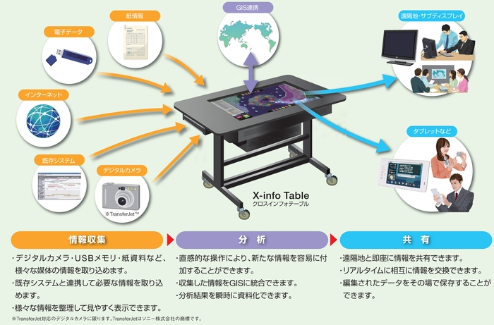 Nec 52 x info table cnet japan for Nec table 373 6