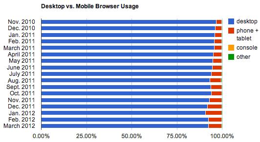 モバイルブラウザとPCブラウザの割合