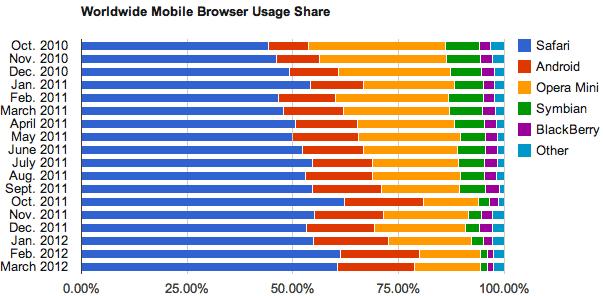モバイルブラウザ利用率