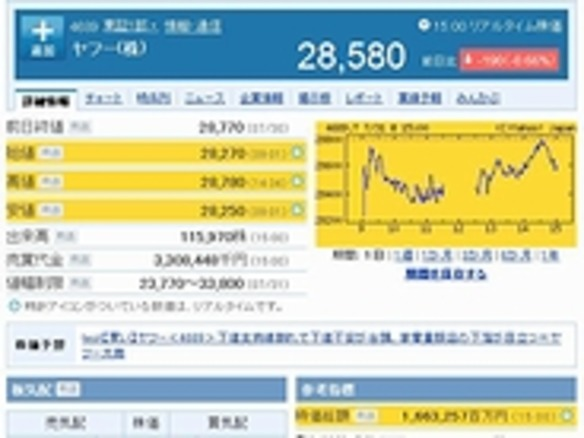 リアルタイム 株価