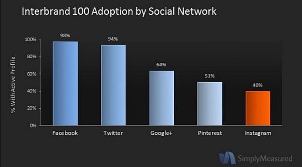 Interbrand 100 Instagram Adoption