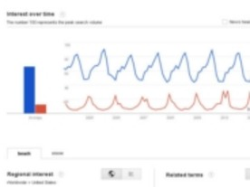 グーグル、「Google Trends」と「Google Insights for Search」を統合