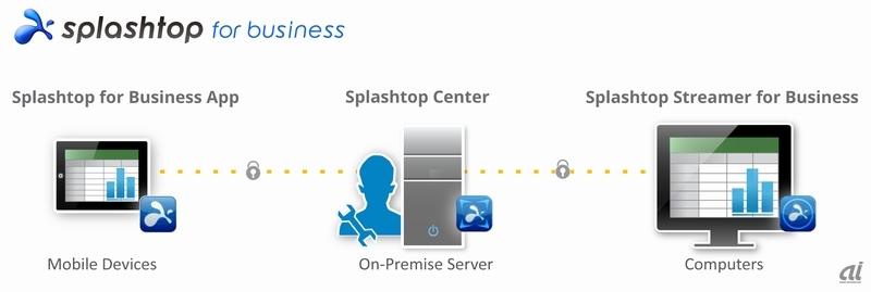 「Splashtop for Business」の利用イメージ