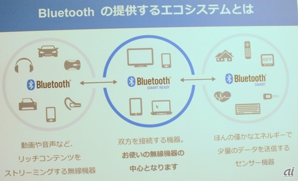 Bluetooth とBluetooth SmartおよびBluetooth Smart Readyの関係