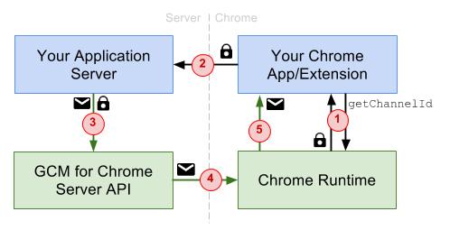 Chromeにおけるプッシュ通知の仕組み