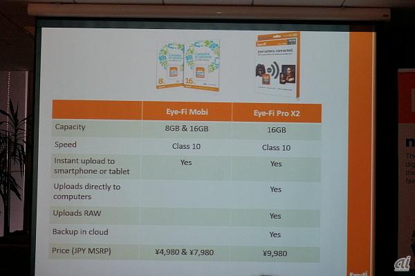 価格.com - アイファイ Eye-Fi Pro X2 (8GB) のクチコ …