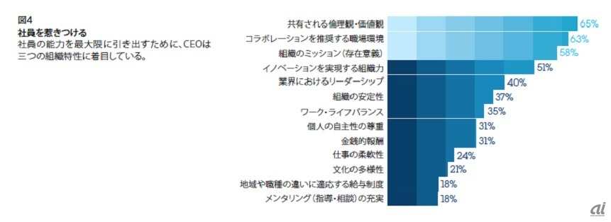 出所: IBM Global CEO Study 2012