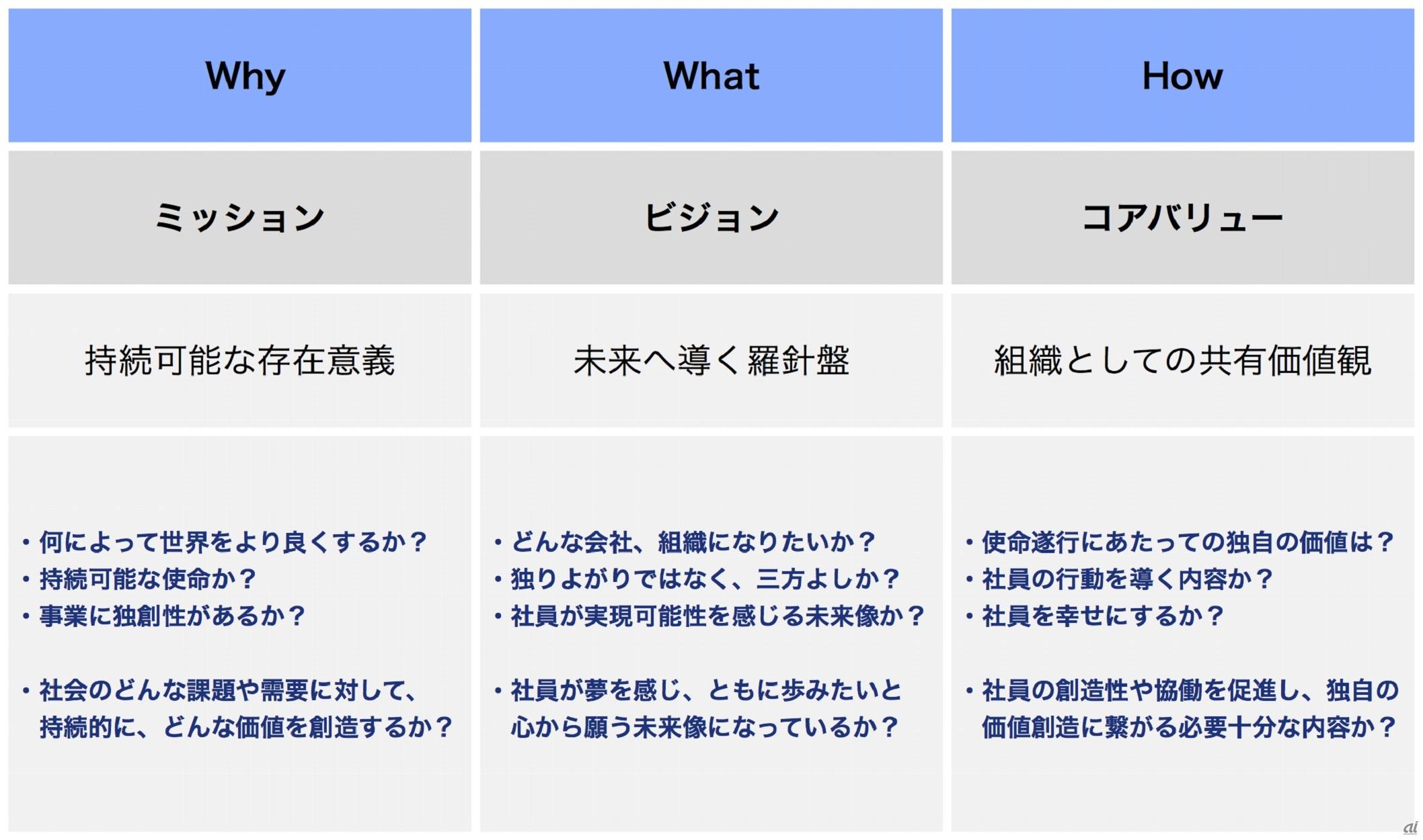 企業哲学の3要素: ミッション・ビジョン・コアバリュー
