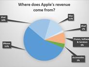 アップル、グーグル、マイクロソフト--収益源で見る各社の違い