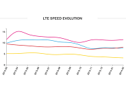 lte_speed_trends_opensignal_184x138.png