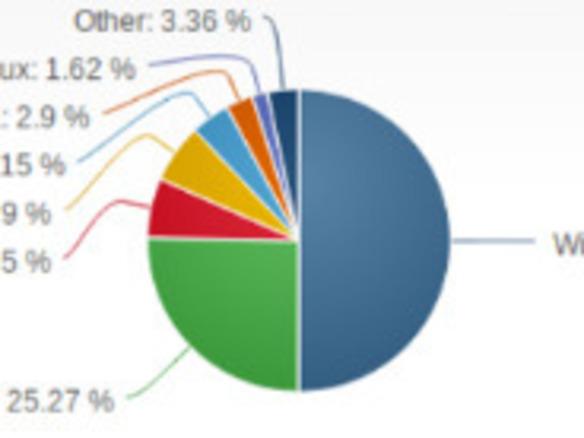windows 7 デスクトップosシェアで初の50 超え cnet japan