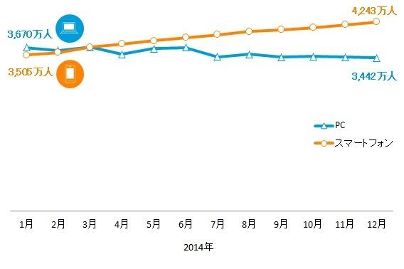 スマホ利用者の92%がSNSを利用--ニールセン動向調査