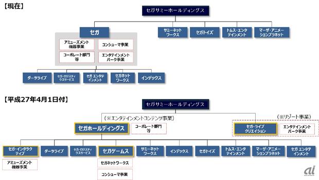日本アイ・ビー・エム(IBM)の「組織体制・企業 …