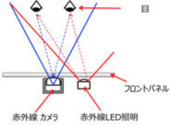 富士通、虹彩認証システムを搭載したスマートフォンを試作