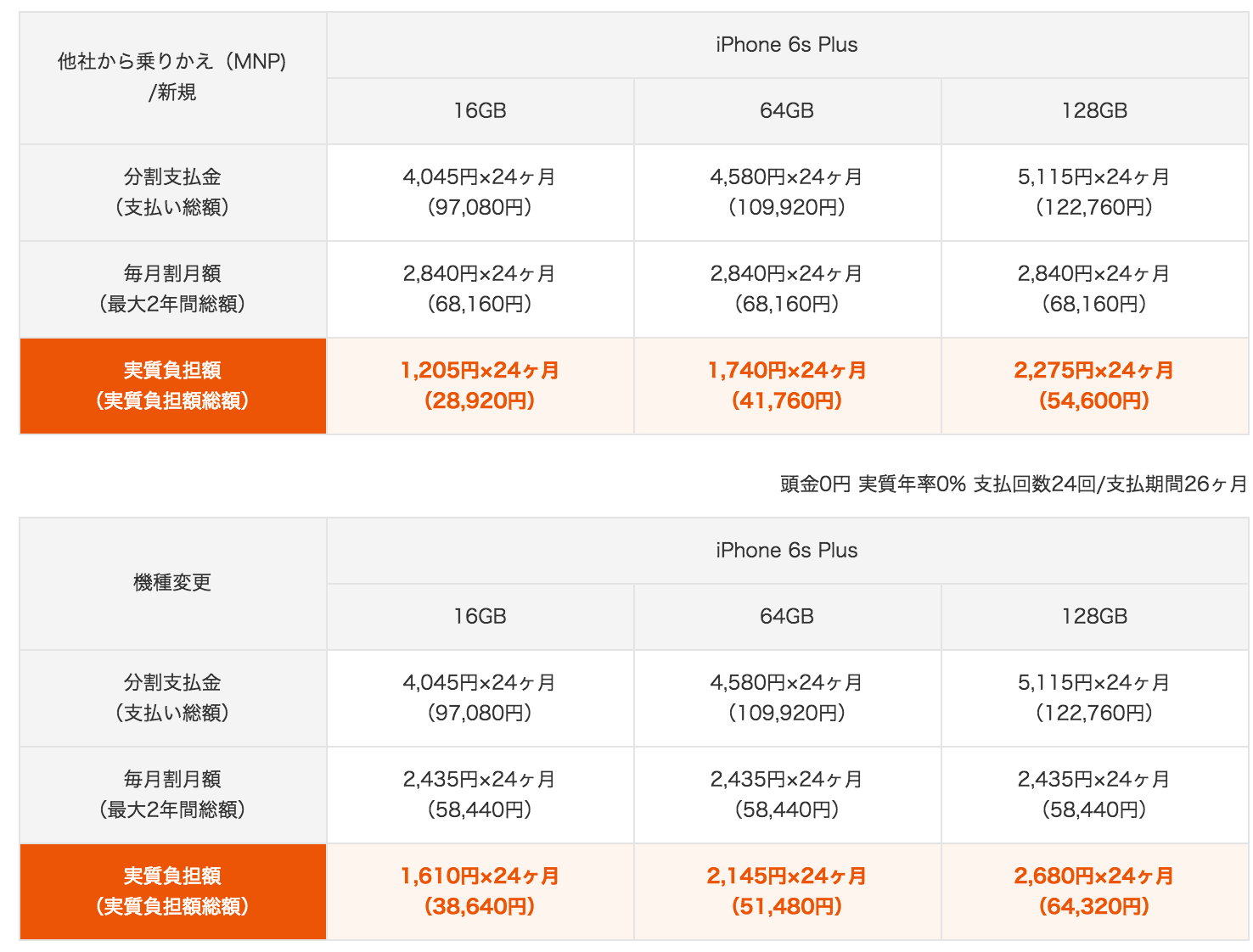 iPhone 6s Plusの料金
