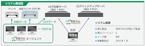http://japan.cnet.com/storage/2016/03/09/7cead62371420d3b79c9da7ff7735340/ksk_systemimg_s.jpg