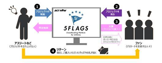 5Flagsの概要