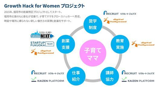 Growth Hack for Womenプロジェクト