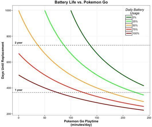 Pokemon GOプレイ時間とバッテリ寿命の関係(出典:iFixit)