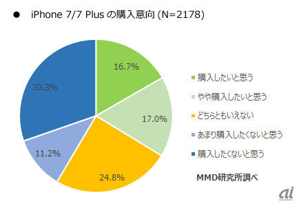 「iPhone 7」「iPhone 7 Plus」の購入意向