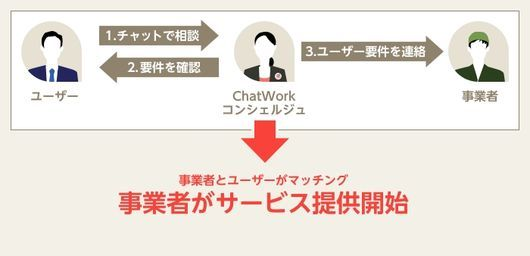 「ChatWorkコンシェルジュ」利用イメージ