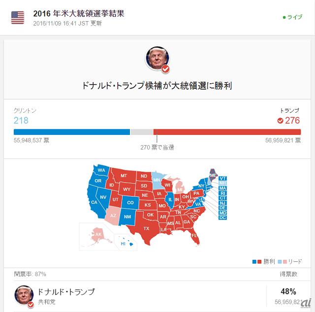 選 開票 速報 大統領