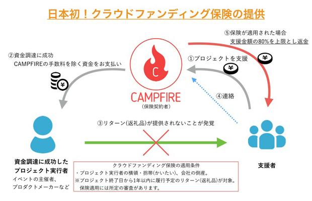 ファイヤー ディング キャンプ クラウド ファン クラウドファンディングのやり方とコツ!READYFORで100万円の募金を集めた方法