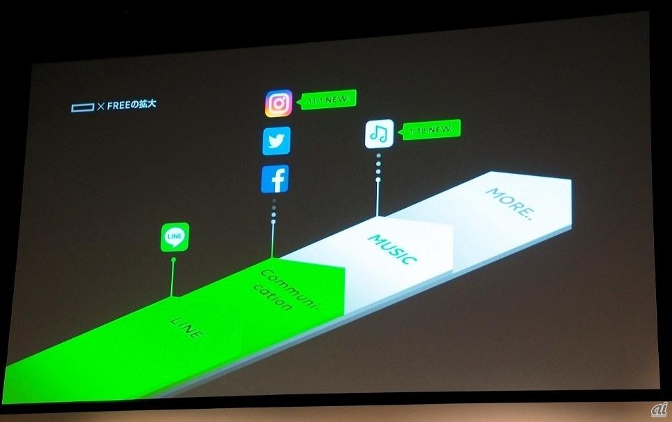 LINEモバイルでは、カウントフリーの対象をInstagramにも拡大したのに加え、新たに「MUSIC+プラン」の提供も開始している