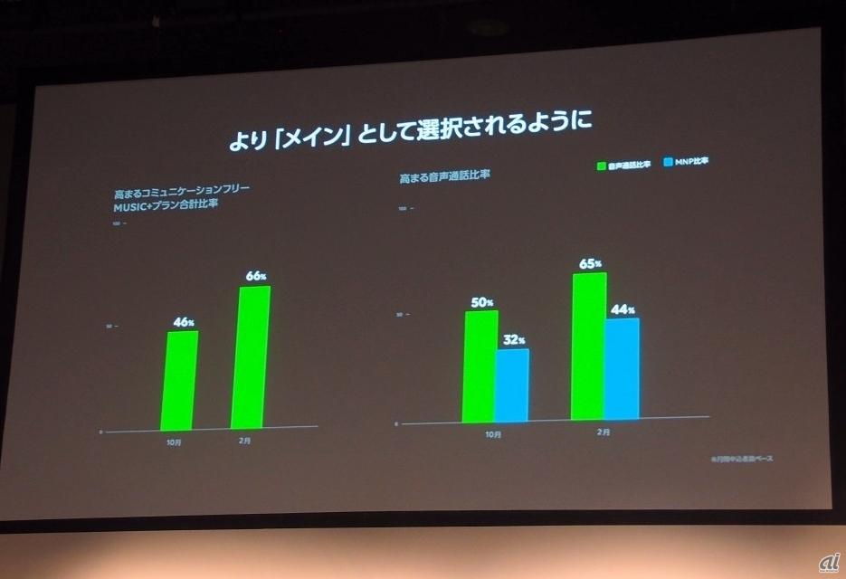 コミュニケーションフリープランとMUSIC+プランの合計は66%に、音声通話の契約比率も65%に達しており、メイン回線としての利用が拡大しているという