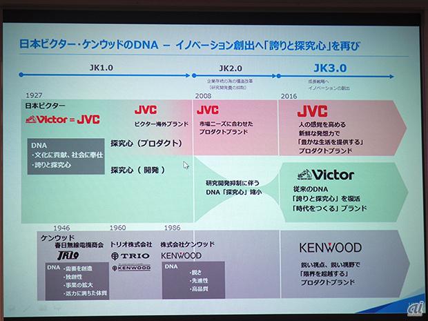 日本 ビクター