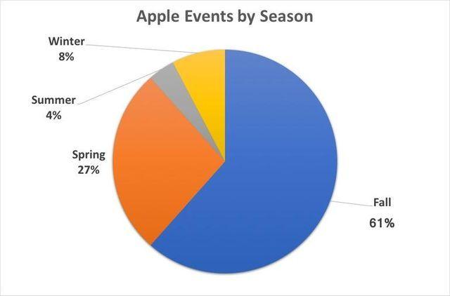季節別Appleイベント開催分布