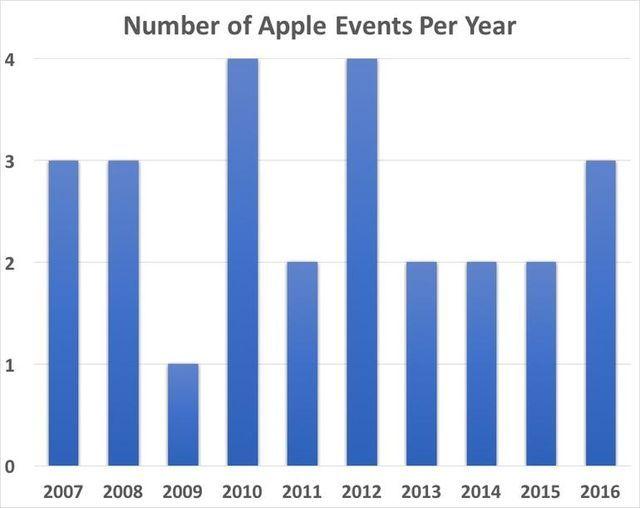 年間イベント数