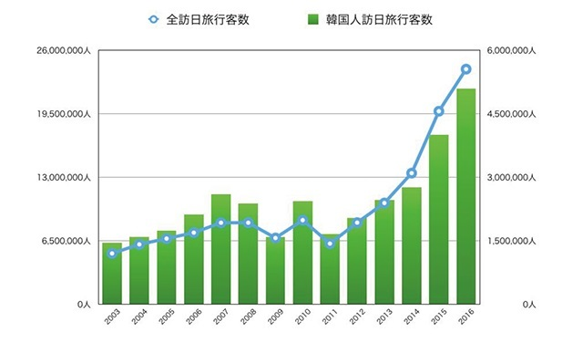 韓国人の訪日旅行客数