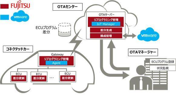OTAリプログラミングソリューションのイメージ図