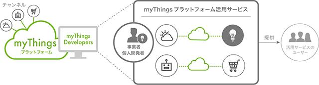 IoTプラットフォーム「myThings Developers」