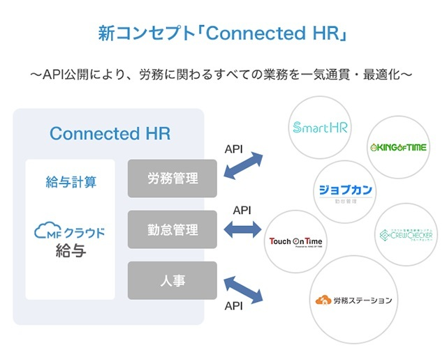 「Connected HR」のイメージ