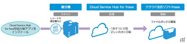 「Cloud Service Hub  for freee」活用の流れ