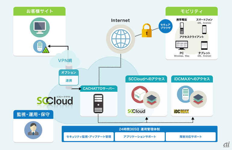「CACHATTO on SCCloud」サービス構成図