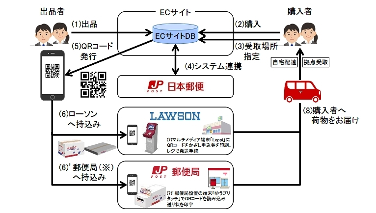 「e 発送サービス」の概要