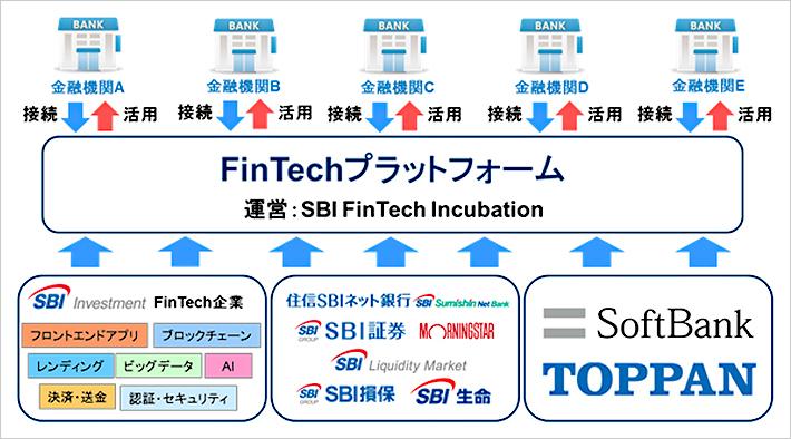 ソフトバンクと凸版印刷、SBI Fi...