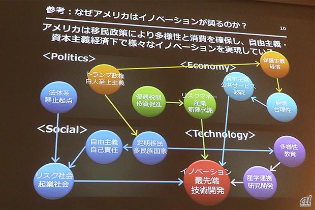 米国で技術革新が起きやすい理由として加藤氏は背景を説明した
