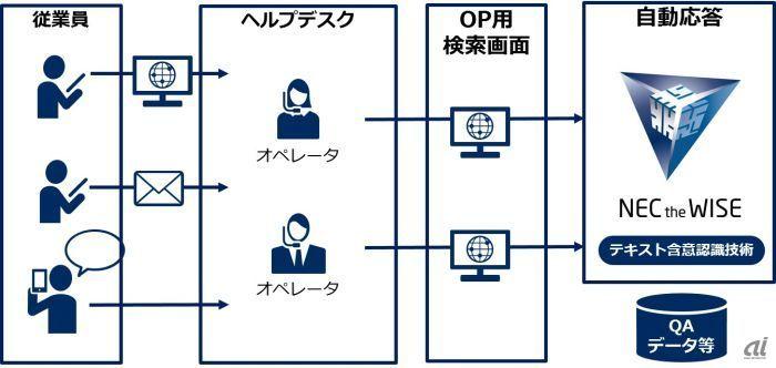自動応答サービス_利用例(ヘルプデスク)