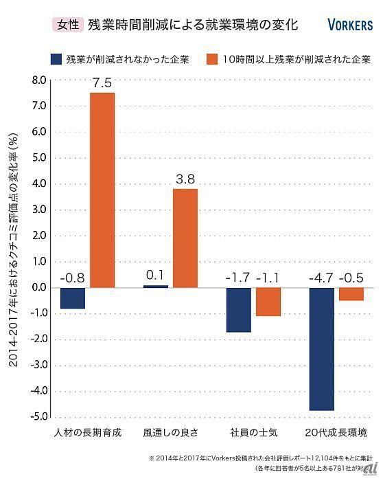 残業時間削減による就業環境の変化(女性)