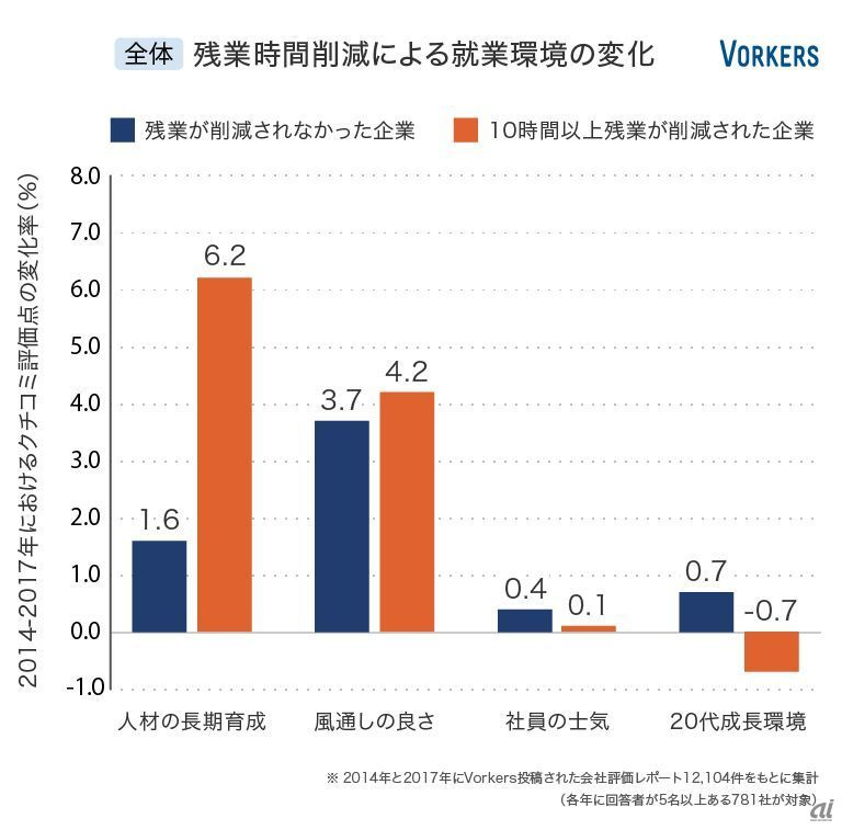 残業時間削減による就業環境の変化(全体)