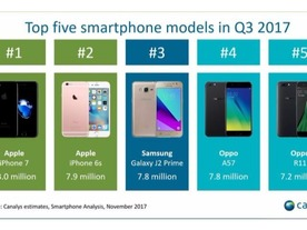 「iPhone 7」がQ3スマホ出荷首位、「iPhone 8 Plus」は「iPhone 8」上回る--Canalys