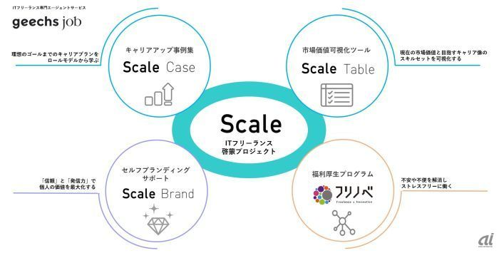 「Scale」の概要